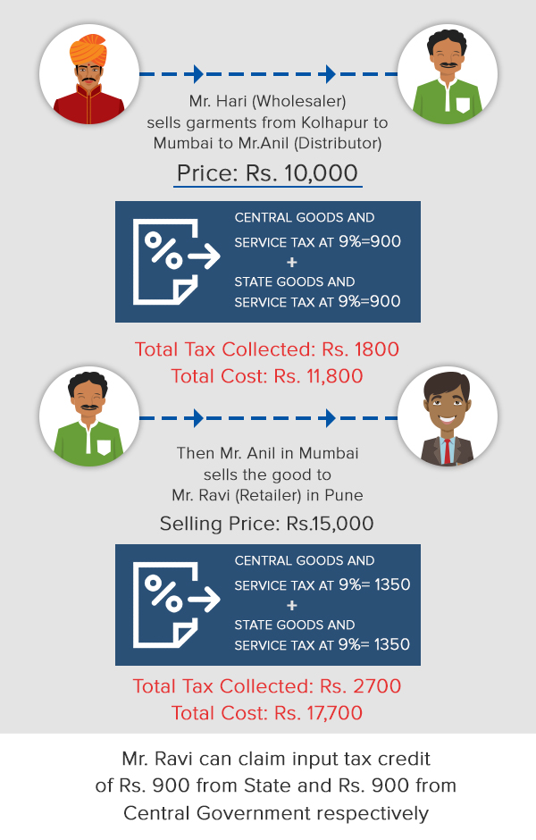 The new system (After GST)